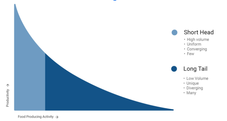 Guides – A Case for Percentiles